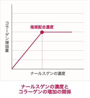 ナールスゲンの濃度とコラーゲンの増加の関係グラフ