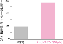 ナールスゲン®は、肌の弾力やハリ、ツヤを保つ「コラーゲン」を2~3倍に増加させます。