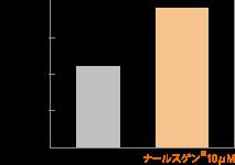 ナールスゲン®は、弾性線維「エラスチン」を約1.5倍に増加させます。