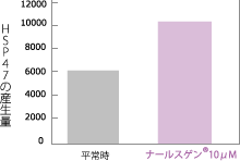 ナールスゲン®は、コラーゲンの質を高める「HSP47」を約1.3倍に増加させます。