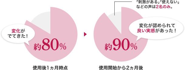 ナールス化粧品の効果実感のグラフ